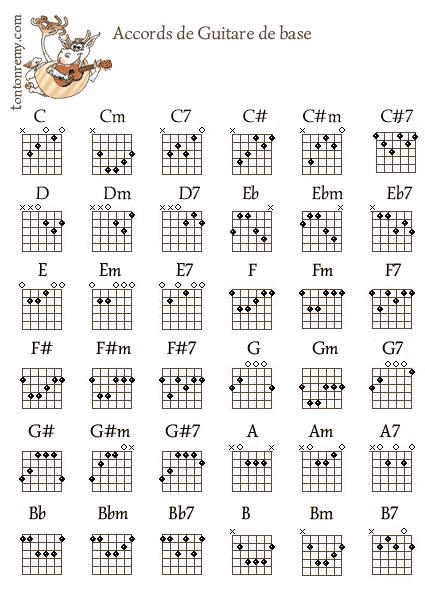 Partition guitare 7 cordes